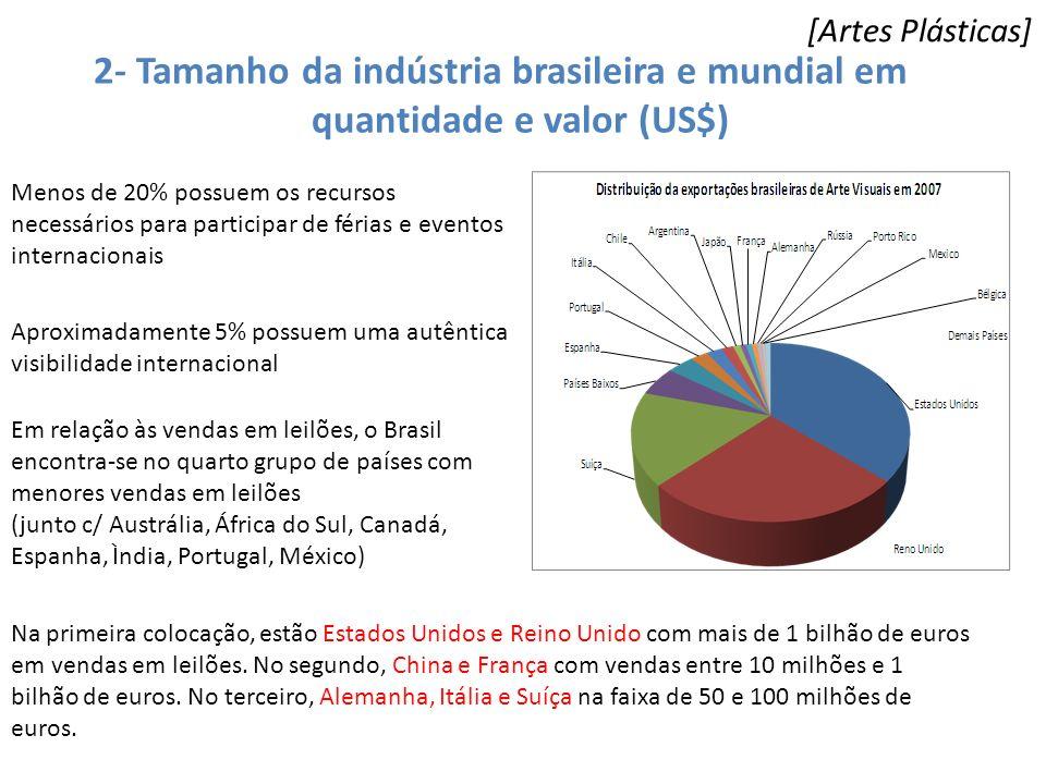 [Artes Plásticas] 2- Tamanho da indústria brasileira e mundial em quantidade e valor (US$)